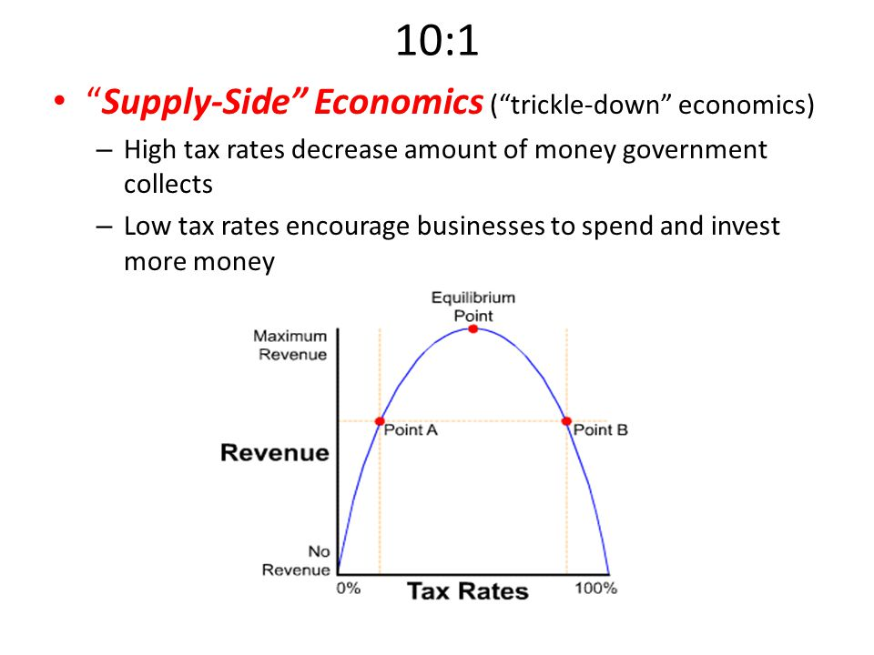 "10:1 ""Supply-Side"" Economics (""trickle-down"" economics) – High tax rates decrease amount of money government collects – Low tax rates encourage busine"