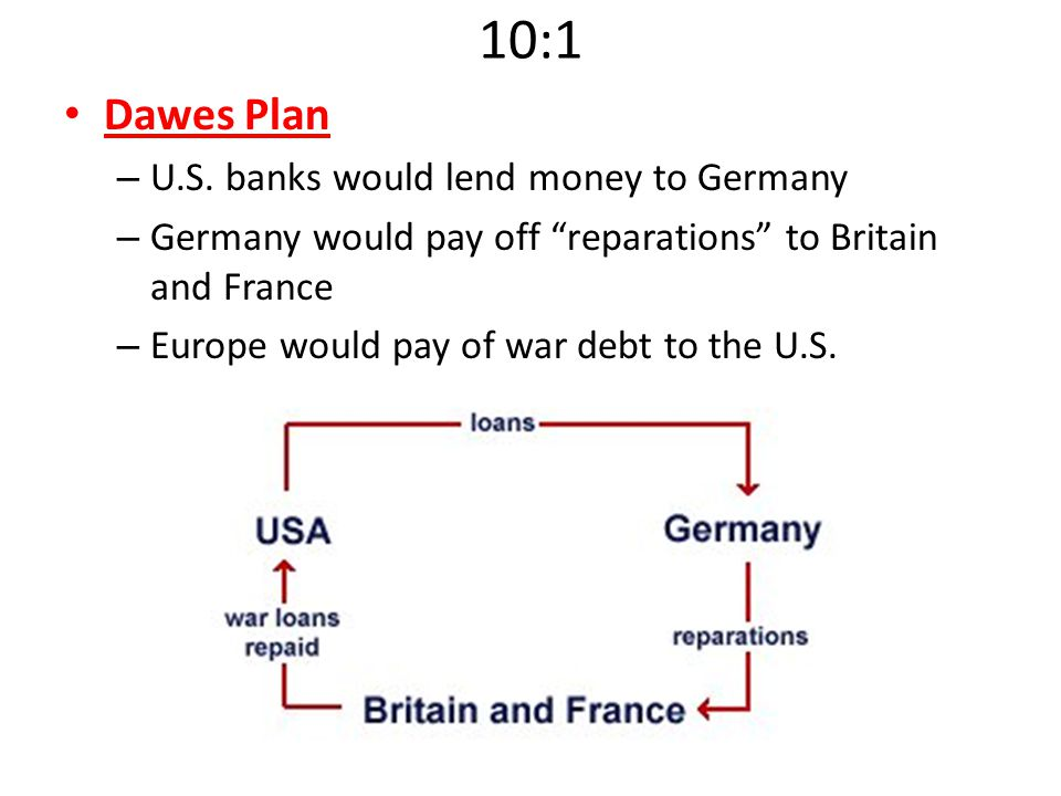 "10:1 Dawes Plan – U.S. banks would lend money to Germany – Germany would pay off ""reparations"" to Britain and France – Europe would pay of war debt to"