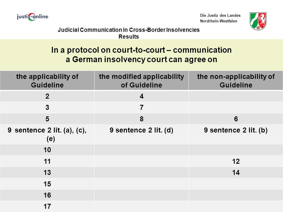 Die Justiz des Landes Nordrhein-Westfalen Judicial Communication in Cross-Border Insolvencies Results In a protocol on court-to-court – communication a German insolvency court can agree on 11th IEEI - Colloquium Prague, May 19 – 21, 2010 18 the applicability of Guideline the modified applicability of Guideline the non-applicability of Guideline 24 37 586 9sentence 2 lit.