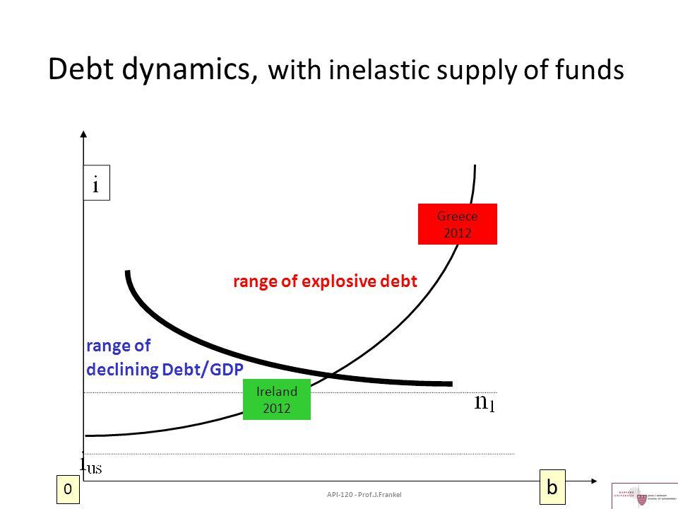 Debt dynamics, with inelastic supply of funds b 0 Greece 2012 Ireland 2012 range of explosive debt range of declining Debt / GDP API-120 - Prof.J.Fran
