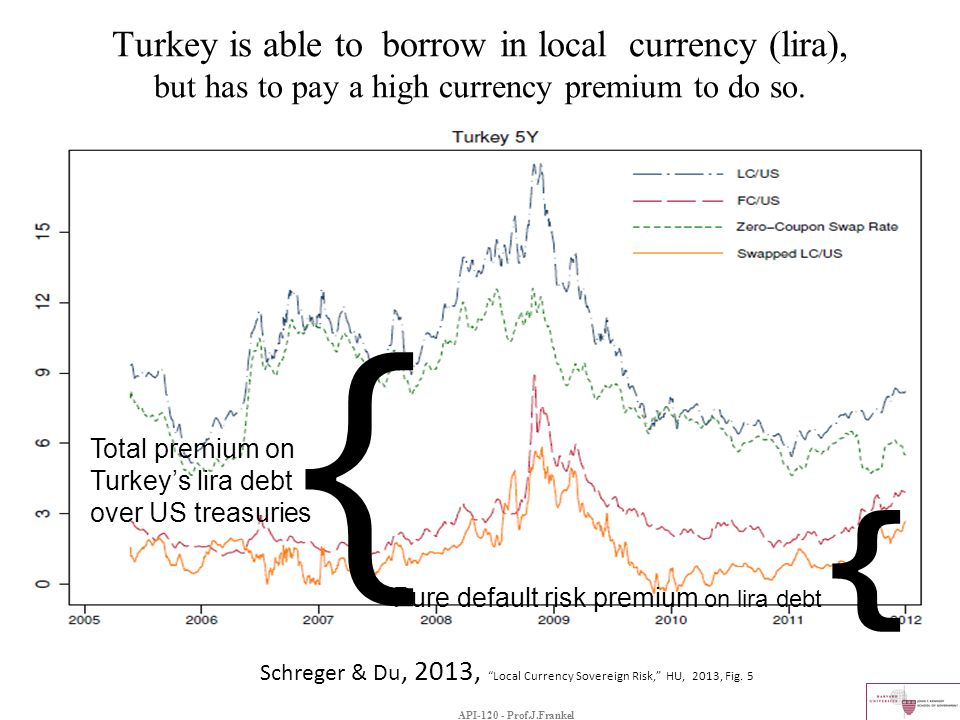 Turkey is able to borrow in local currency (lira), but has to pay a high currency premium to do so. { Pure default risk premium on lira debt { Total p