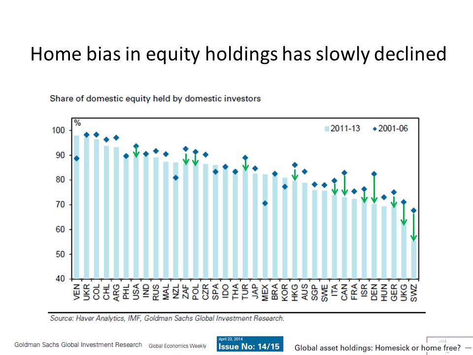 Home bias in equity holdings has slowly declined