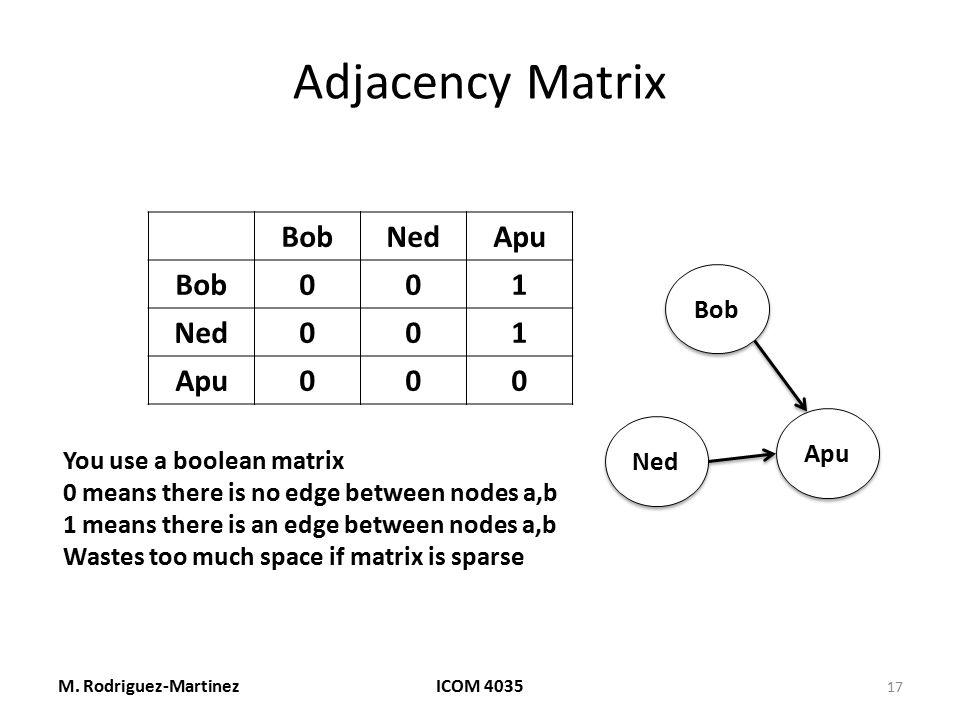 Adjacency Matrix M. Rodriguez-MartinezICOM 4035 17 Bob Ned Apu BobNedApu Bob001 Ned001 Apu000 You use a boolean matrix 0 means there is no edge betwee