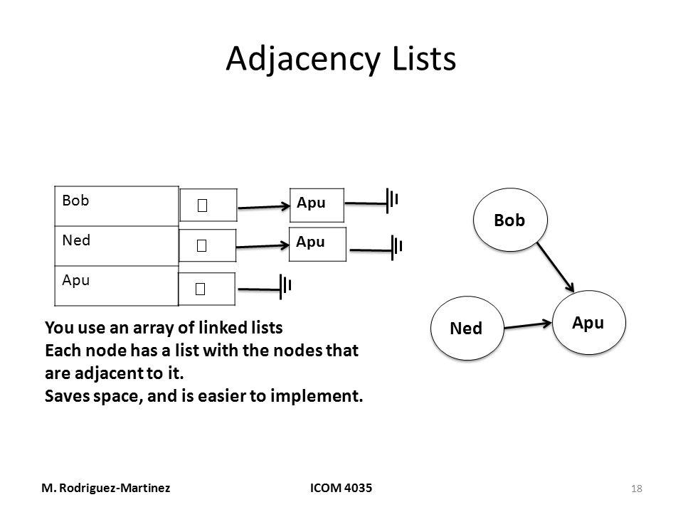 Adjacency Lists M. Rodriguez-MartinezICOM 4035 18 Bob Ned Apu Bob Ned Apu You use an array of linked lists Each node has a list with the nodes that ar