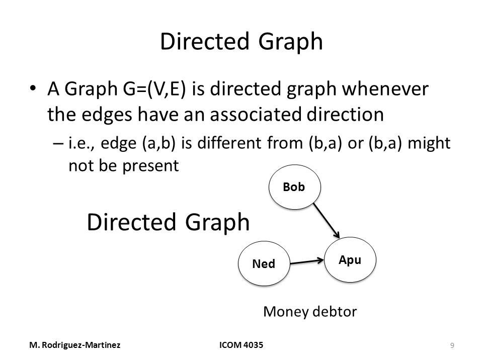Directed Graph A Graph G=(V,E) is directed graph whenever the edges have an associated direction – i.e., edge (a,b) is different from (b,a) or (b,a) m