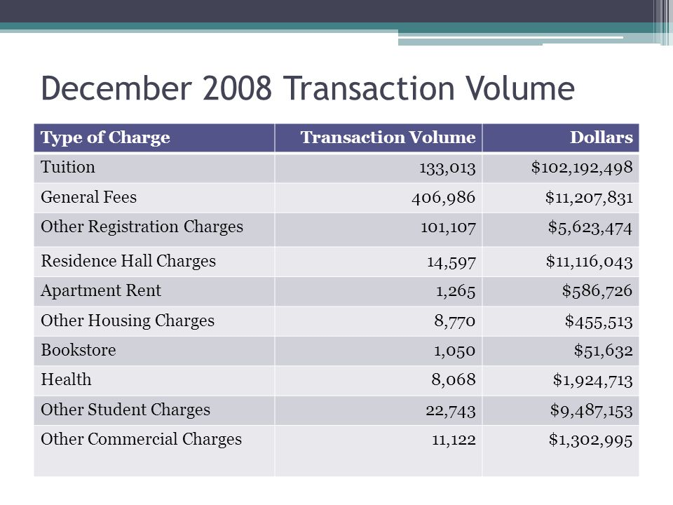 December 2008 Transaction Volume Type of ChargeTransaction VolumeDollars Tuition133,013$102,192,498 General Fees406,986$11,207,831 Other Registration Charges101,107$5,623,474 Residence Hall Charges14,597$11,116,043 Apartment Rent1,265$586,726 Other Housing Charges8,770$455,513 Bookstore1,050$51,632 Health8,068$1,924,713 Other Student Charges22,743$9,487,153 Other Commercial Charges11,122$1,302,995