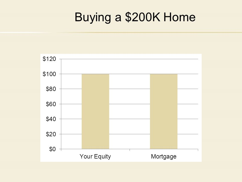 Buying a $200K Home