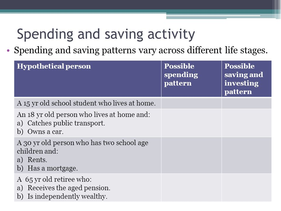 Spending and saving activity Spending and saving patterns vary across different life stages. Hypothetical personPossible spending pattern Possible sav