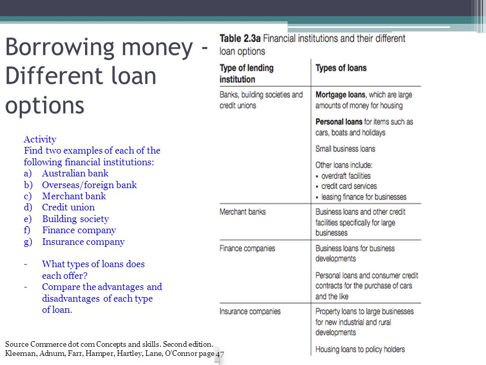 Borrowing money - Different loan options Source Commerce dot com Concepts and skills. Second edition. Kleeman, Adnum, Farr, Hamper, Hartley, Lane, O'C