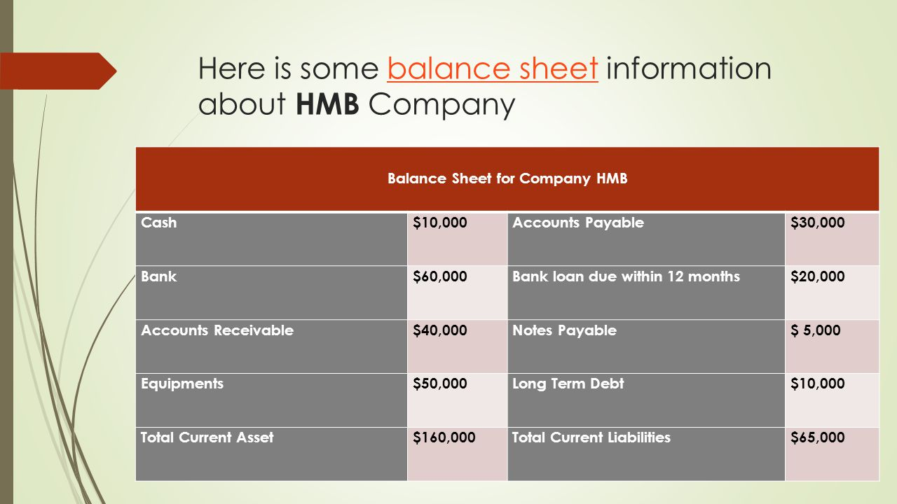Here is some balance sheet information about HMB Companybalance sheet Balance Sheet for Company HMB Cash$10,000Accounts Payable$30,000 Bank$60,000Bank loan due within 12 months$20,000 Accounts Receivable$40,000Notes Payable$ 5,000 Equipments$50,000Long Term Debt$10,000 Total Current Asset$160,000Total Current Liabilities$65,000