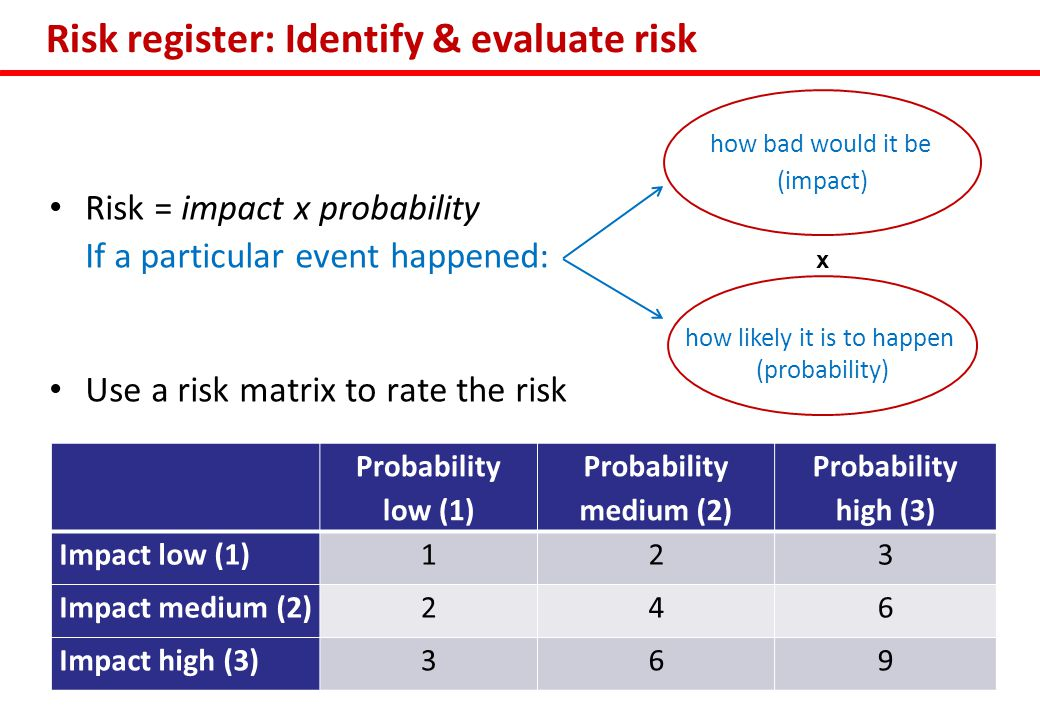 how bad would it be (impact) how likely it is to happen (probability) Risk register: Identify & evaluate risk Risk = impact x probability If a particular event happened: Use a risk matrix to rate the risk Probability low (1) Probability medium (2) Probability high (3) Impact low (1)123 Impact medium (2)246 Impact high (3)369 x