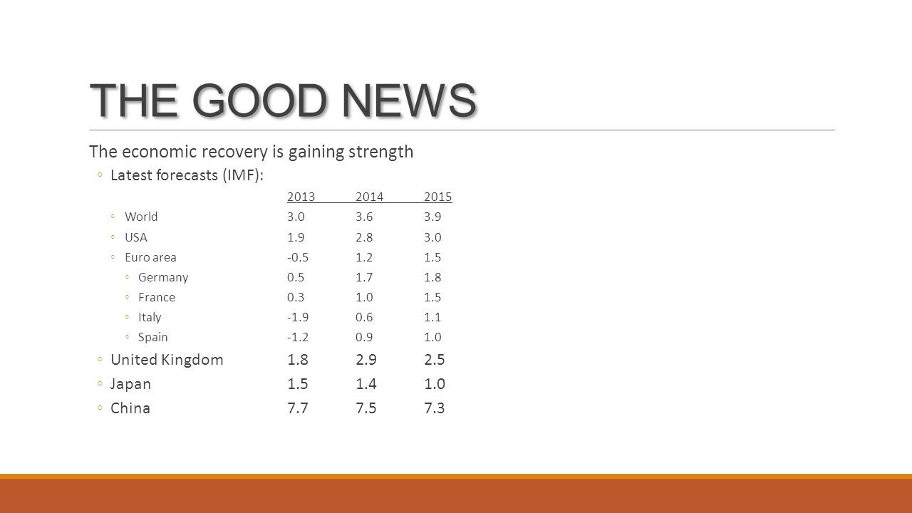 THE GOOD NEWS The economic recovery is gaining strength ◦Latest forecasts (IMF): 2013 20142015 ◦World3.03.63.9 ◦USA1.92.83.0 ◦Euro area-0.51.21.5 ◦Germany0.51.71.8 ◦France0.31.01.5 ◦Italy-1.90.61.1 ◦Spain-1.20.91.0 ◦United Kingdom1.82.92.5 ◦Japan1.51.41.0 ◦China7.77.57.3