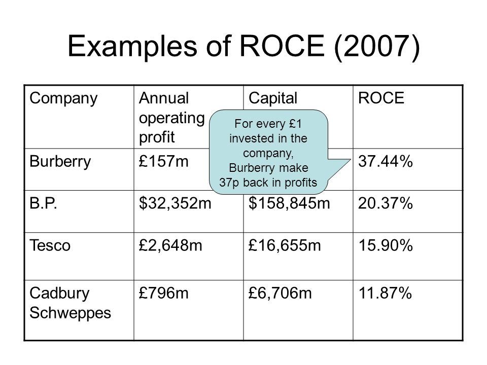 Examples of ROCE (2007) CompanyAnnual operating profit Capital employed ROCE Burberry£157m£419.3m37.44% B.P.$32,352m$158,845m20.37% Tesco£2,648m£16,65
