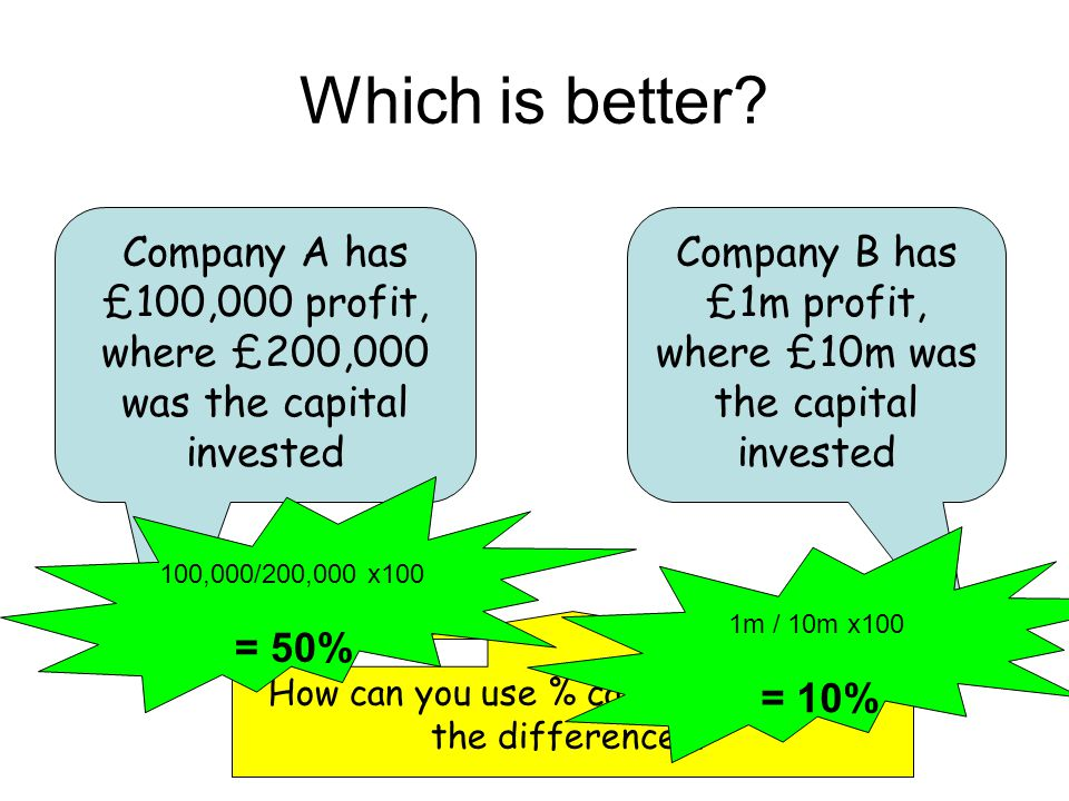 Which is better? Company A has £100,000 profit, where £200,000 was the capital invested Company B has £1m profit, where £10m was the capital invested