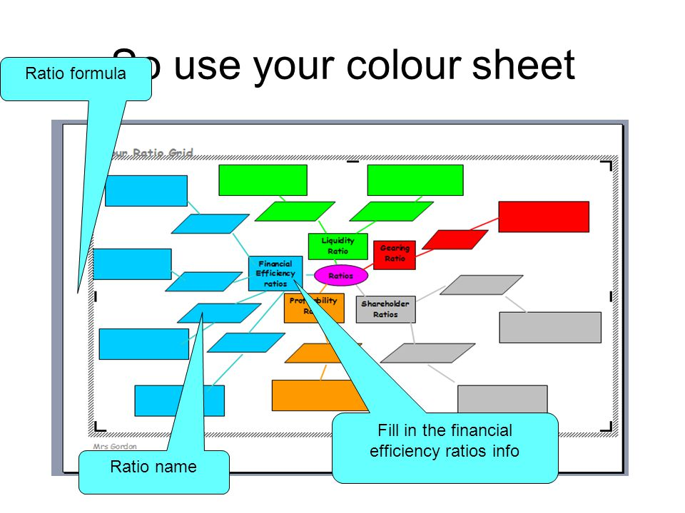 So use your colour sheet Ratio formula Ratio name Fill in the financial efficiency ratios info