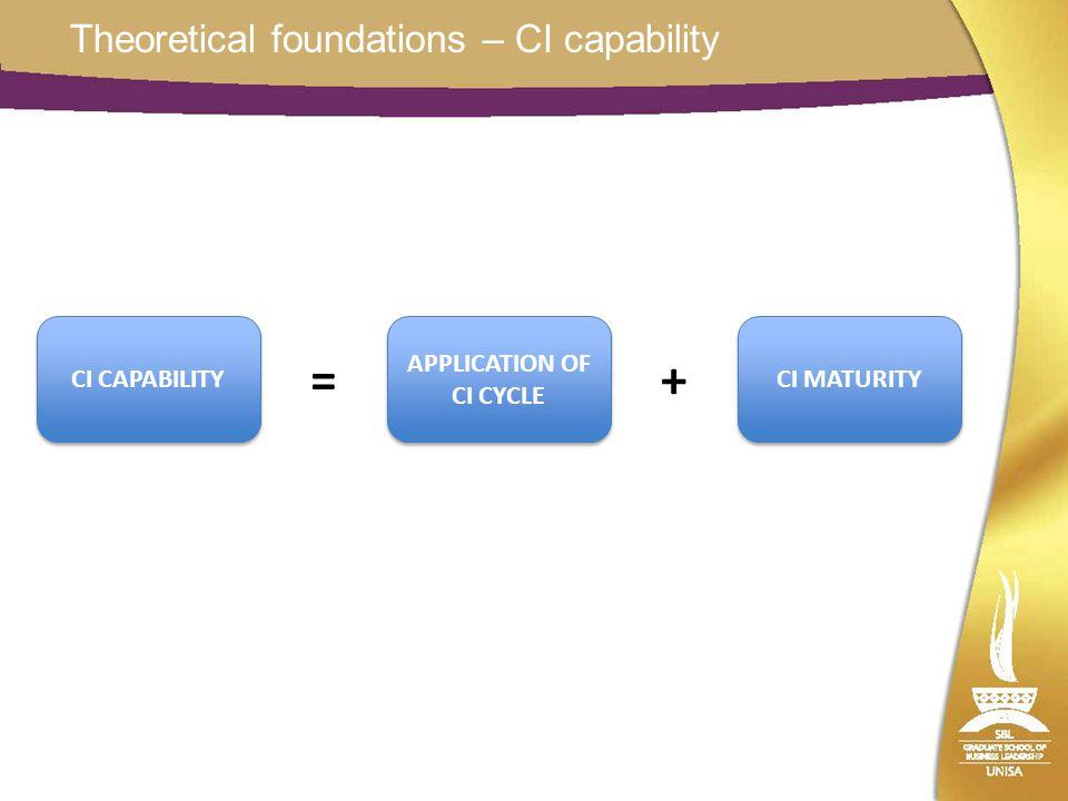 Theoretical foundations – CI capability CI CAPABILITY = APPLICATION OF CI CYCLE + CI MATURITY