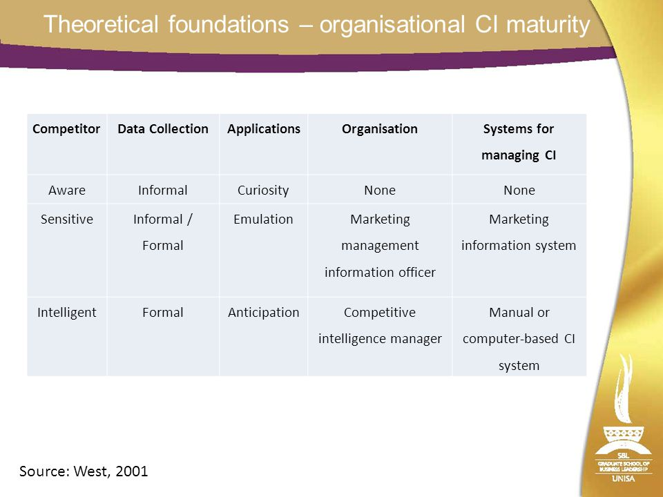 Theoretical foundations – organisational CI maturity Source: West, 2001 CompetitorData CollectionApplicationsOrganisation Systems for managing CI AwareInformalCuriosityNone Sensitive Informal / Formal Emulation Marketing management information officer Marketing information system IntelligentFormalAnticipationCompetitive intelligence manager Manual or computer-based CI system