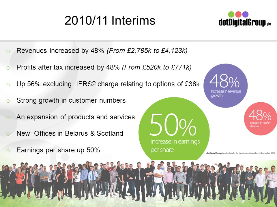 2010/11 Interims o Revenues increased by 48% (From £2,785k to £4,123k) o Profits after tax increased by 48% (From £520k to £771k) o Up 56% excluding IFRS2 charge relating to options of £38k o Strong growth in customer numbers o An expansion of products and services o New Offices in Belarus & Scotland o Earnings per share up 50%