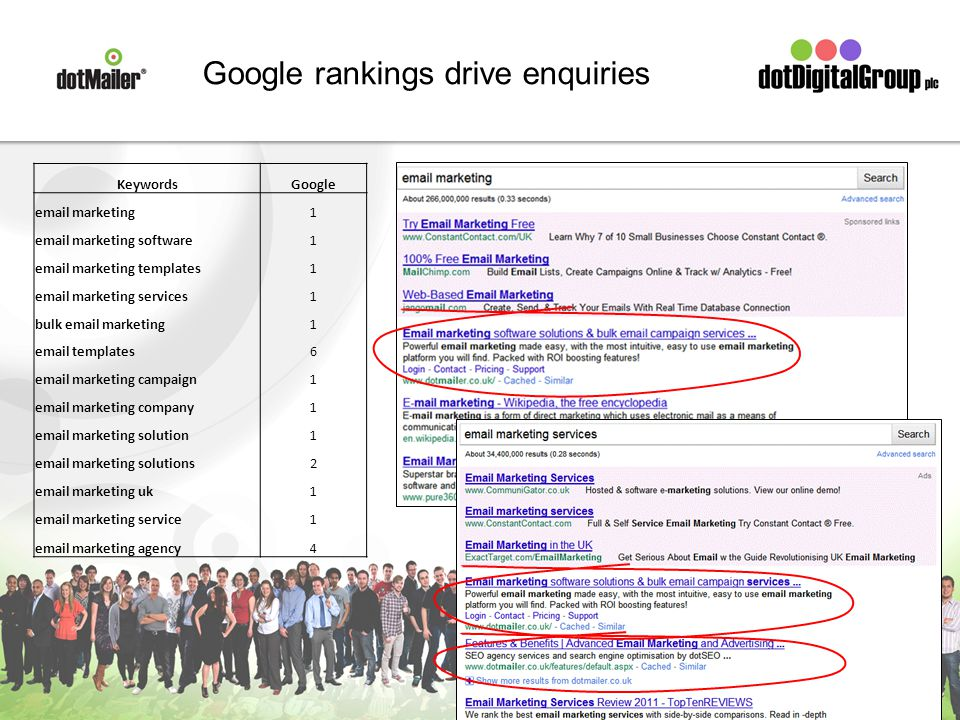 Google rankings drive enquiries KeywordsGoogle email marketing1 email marketing software1 email marketing templates1 email marketing services1 bulk email marketing1 email templates6 email marketing campaign1 email marketing company1 email marketing solution1 email marketing solutions2 email marketing uk1 email marketing service1 email marketing agency4