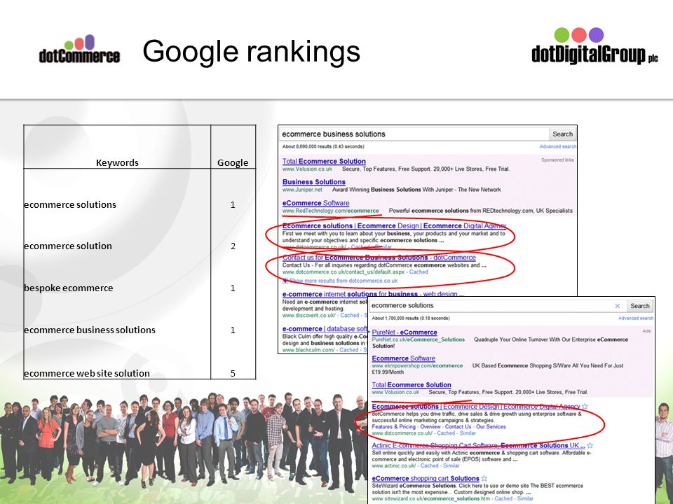 Google rankings KeywordsGoogle ecommerce solutions1 ecommerce solution2 bespoke ecommerce1 ecommerce business solutions1 ecommerce web site solution5