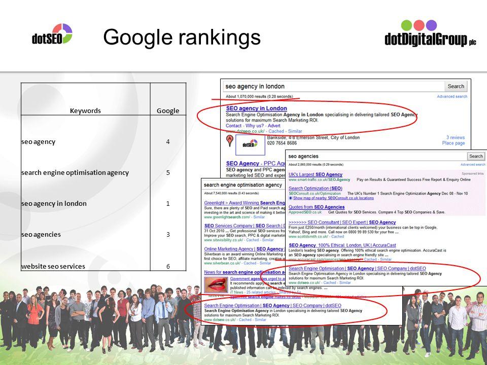 Google rankings KeywordsGoogle seo agency4 search engine optimisation agency5 seo agency in london1 seo agencies3 website seo services6