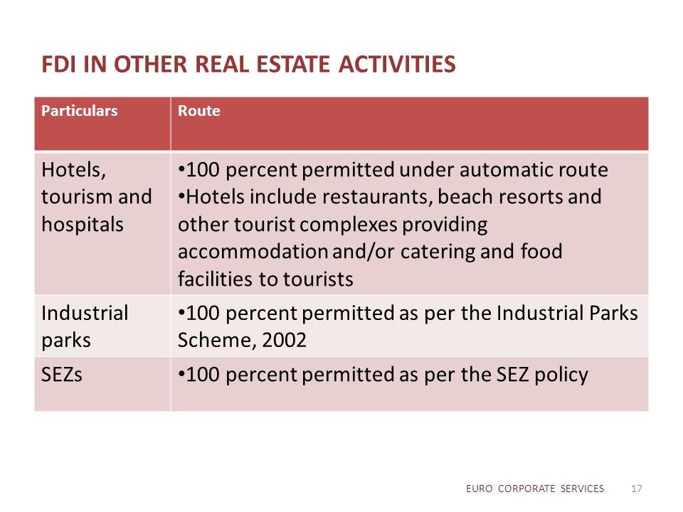 FDI IN OTHER REAL ESTATE ACTIVITIES ParticularsRoute Hotels, tourism and hospitals 100 percent permitted under automatic route Hotels include restaura