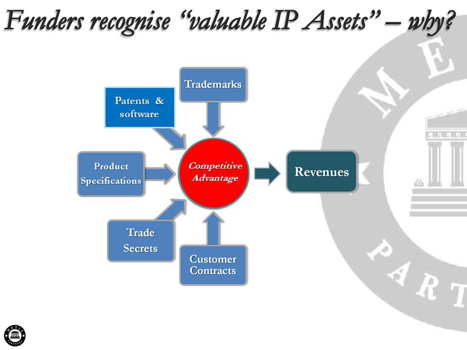 Patents & software Competitive Advantage
