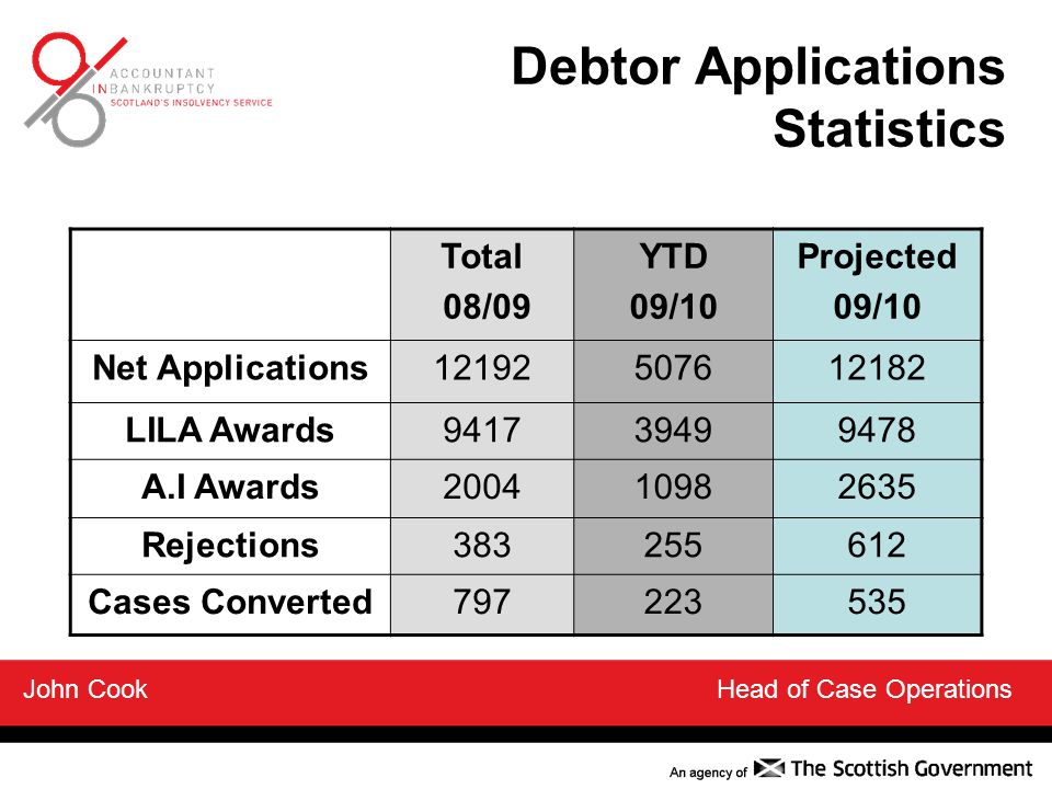 Debtor Applications Statistics Total 08/09 YTD 09/10 Projected 09/10 Net Applications12192507612182 LILA Awards941739499478 A.I Awards200410982635 Rejections383255612 Cases Converted797223535 John Cook Head of Case Operations