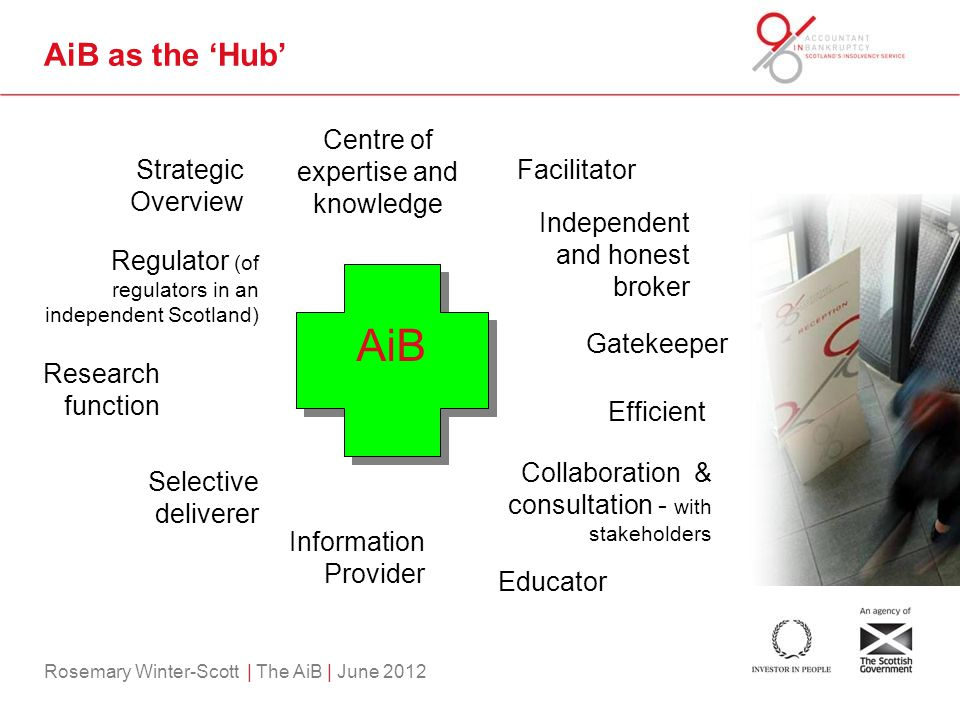 Rosemary Winter-Scott | The AiB | June 2012 AiB as the 'Hub' AiB Strategic Overview Centre of expertise and knowledge Facilitator Independent and honest broker Gatekeeper Efficient Educator Selective deliverer Research function Regulator (of regulators in an independent Scotland) Collaboration & consultation - with stakeholders Information Provider