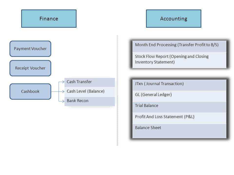 FinanceAccounting Payment Voucher Receipt Voucher Cashbook