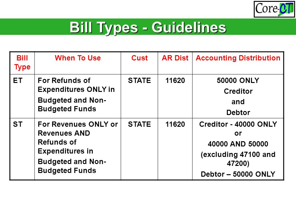 Bill Types - Guidelines Bill Type When To UseCustAR DistAccounting Distribution ETFor Refunds of Expenditures ONLY in Budgeted and Non- Budgeted Funds