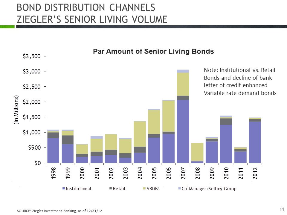 BOND DISTRIBUTION CHANNELS ZIEGLER'S SENIOR LIVING VOLUME Par Amount of Senior Living Bonds SOURCE: Ziegler Investment Banking, as of 12/31/12 Note: Institutional vs.