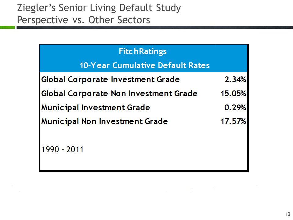 Ziegler's Senior Living Default Study Perspective vs. Other Sectors 13