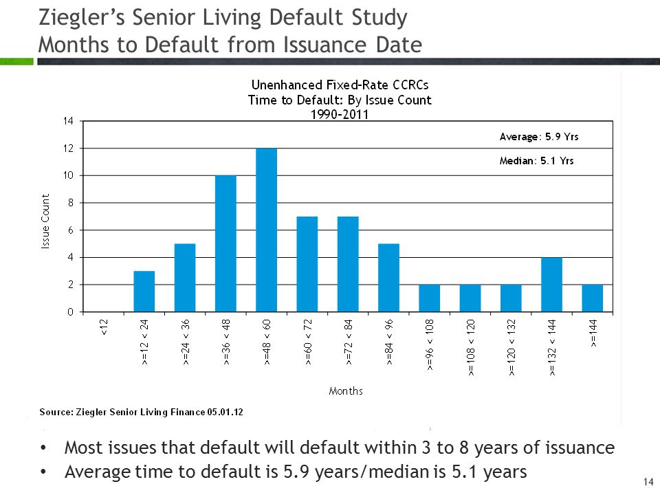 Ziegler's Senior Living Default Study Months to Default from Issuance Date 14 Most issues that default will default within 3 to 8 years of issuance Av