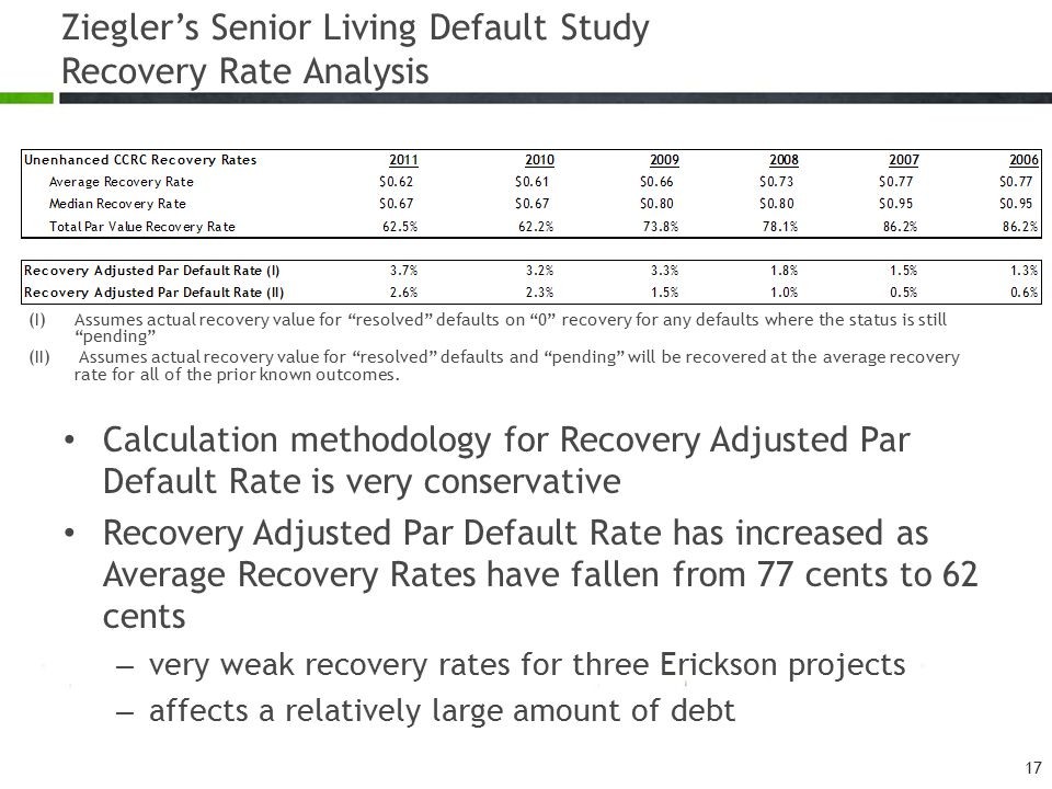 Calculation methodology for Recovery Adjusted Par Default Rate is very conservative Recovery Adjusted Par Default Rate has increased as Average Recovery Rates have fallen from 77 cents to 62 cents – very weak recovery rates for three Erickson projects – affects a relatively large amount of debt Ziegler's Senior Living Default Study Recovery Rate Analysis (I)Assumes actual recovery value for resolved defaults on 0 recovery for any defaults where the status is still pending (II) Assumes actual recovery value for resolved defaults and pending will be recovered at the average recovery rate for all of the prior known outcomes.