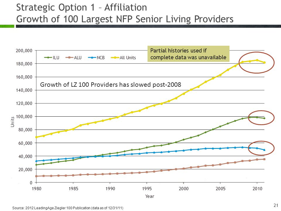 Strategic Option 1 – Affiliation Growth of 100 Largest NFP Senior Living Providers 21 Partial histories used if complete data was unavailable Source:
