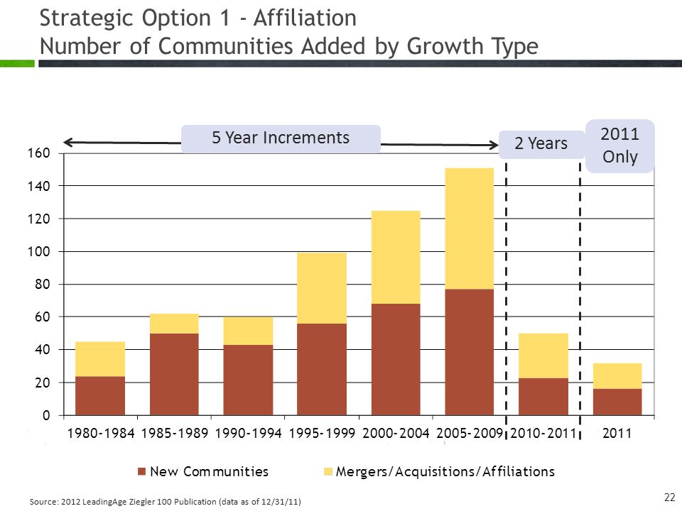 Source: 2012 LeadingAge Ziegler 100 Publication (data as of 12/31/11) 5 Year Increments 2011 Only 2 Years Strategic Option 1 - Affiliation Number of Communities Added by Growth Type 22