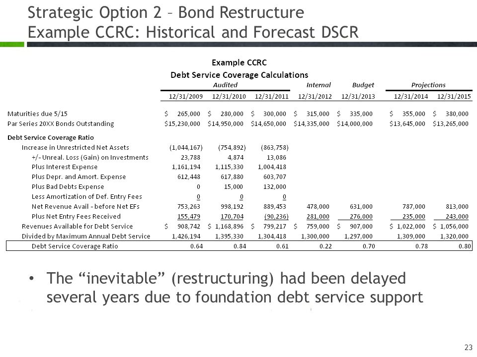 """The """"inevitable"""" (restructuring) had been delayed several years due to foundation debt service support Strategic Option 2 – Bond Restructure Example C"""