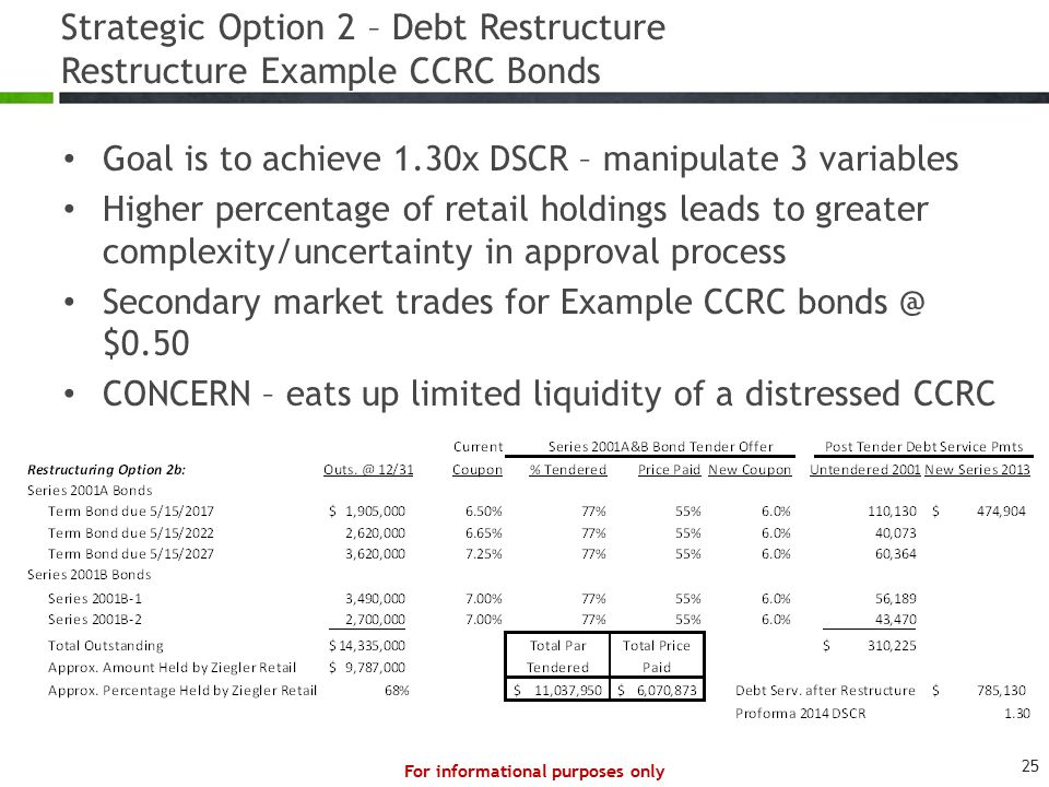 Strategic Option 2 – Debt Restructure Restructure Example CCRC Bonds Goal is to achieve 1.30x DSCR – manipulate 3 variables Higher percentage of retail holdings leads to greater complexity/uncertainty in approval process Secondary market trades for Example CCRC bonds @ $0.50 CONCERN – eats up limited liquidity of a distressed CCRC For informational purposes only 25