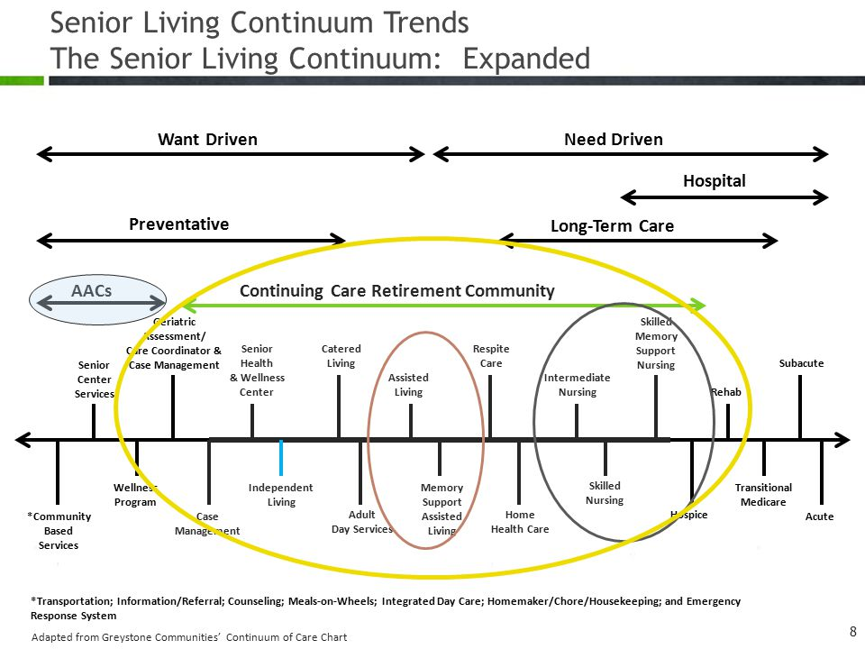 Senior Living Continuum Trends The Senior Living Continuum: Expanded 8 Want DrivenNeed Driven Hospital Long-Term Care Preventative Continuing Care Retirement Community Senior Center Services Geriatric Assessment/ Care Coordinator & Case Management Senior Health & Wellness Center Catered Living Assisted Living Respite Care Intermediate Nursing Skilled Memory Support Nursing Rehab Subacute Acute Transitional Medicare Hospice Skilled Nursing Home Health Care Memory Support Assisted Living Adult Day Services Independent Living Case Management *Community Based Services Wellness Program *Transportation; Information/Referral; Counseling; Meals-on-Wheels; Integrated Day Care; Homemaker/Chore/Housekeeping; and Emergency Response System AACs Adapted from Greystone Communities' Continuum of Care Chart
