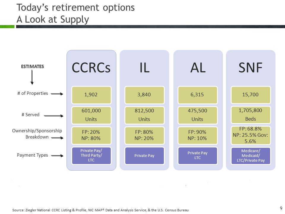 Today's retirement options A Look at Supply Source: Ziegler National CCRC Listing & Profile, NIC MAP® Data and Analysis Service, & the U.S. Census Bur
