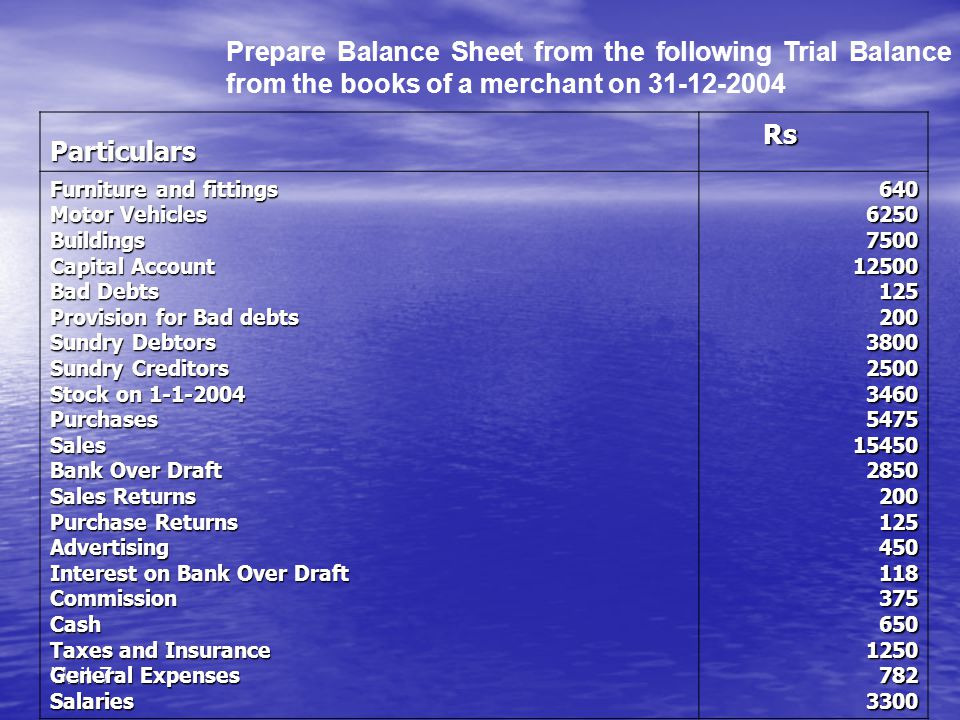 Unit 7 Prepare Balance Sheet from the following Trial Balance from the books of a merchant on 31-12-2004 Particulars Rs Rs Furniture and fittings Motor Vehicles Buildings Capital Account Bad Debts Provision for Bad debts Sundry Debtors Sundry Creditors Stock on 1-1-2004 PurchasesSales Bank Over Draft Sales Returns Purchase Returns Advertising Interest on Bank Over Draft CommissionCash Taxes and Insurance General Expenses Salaries6406250750012500125200380025003460547515450285020012545011837565012507823300
