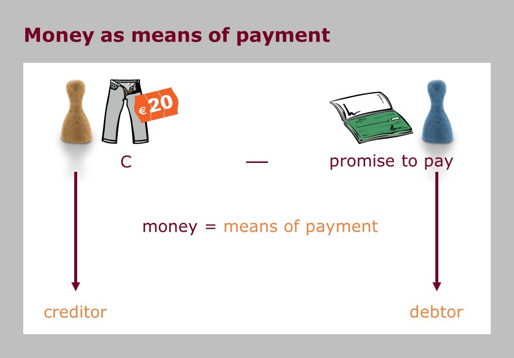 C promise to pay Money as means of payment creditor debtor money = means of payment