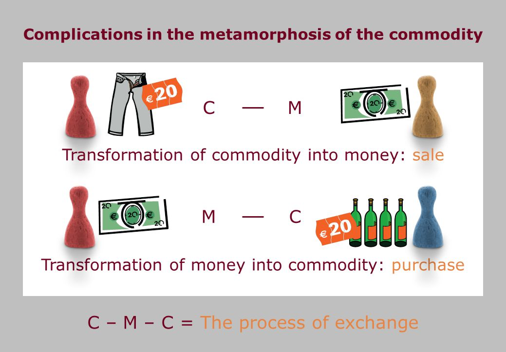 CM Transformation of commodity into money: sale Complications in the metamorphosis of the commodity C – M – C = The process of exchange Transformation of money into commodity: purchase MC