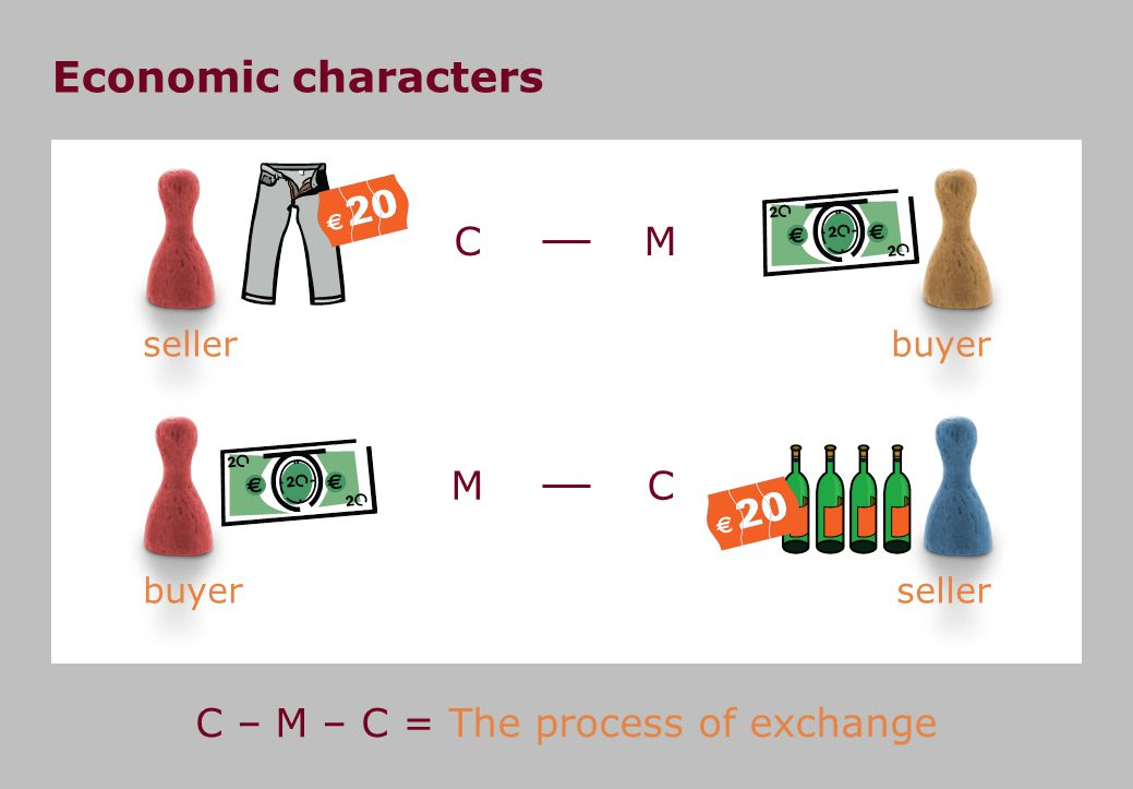 C C The exchange of products and commodity circulation Exchange of products Commodity circulation C MC The circulation of commodities differs from the direct exchange of products not only in form, but in its essence.