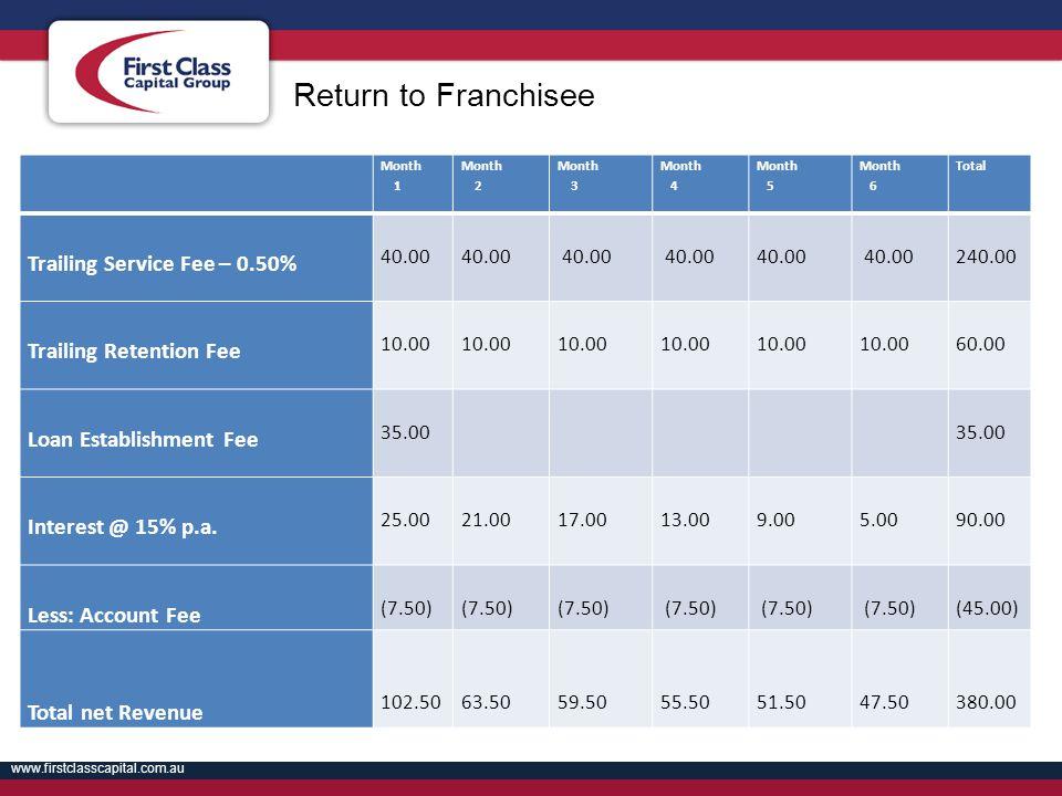 www.firstclasscapital.com.au Month 1 Month 2 Month 3 Month 4 Month 5 Month 6 Total Trailing Service Fee – 0.50% 40.00 40.00 40.00 40.00 40.00 40.00 24