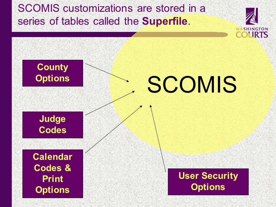c SCOMIS SCOMIS customizations are stored in a series of tables called the Superfile. County Options Calendar Codes & Print Options Judge Codes User S