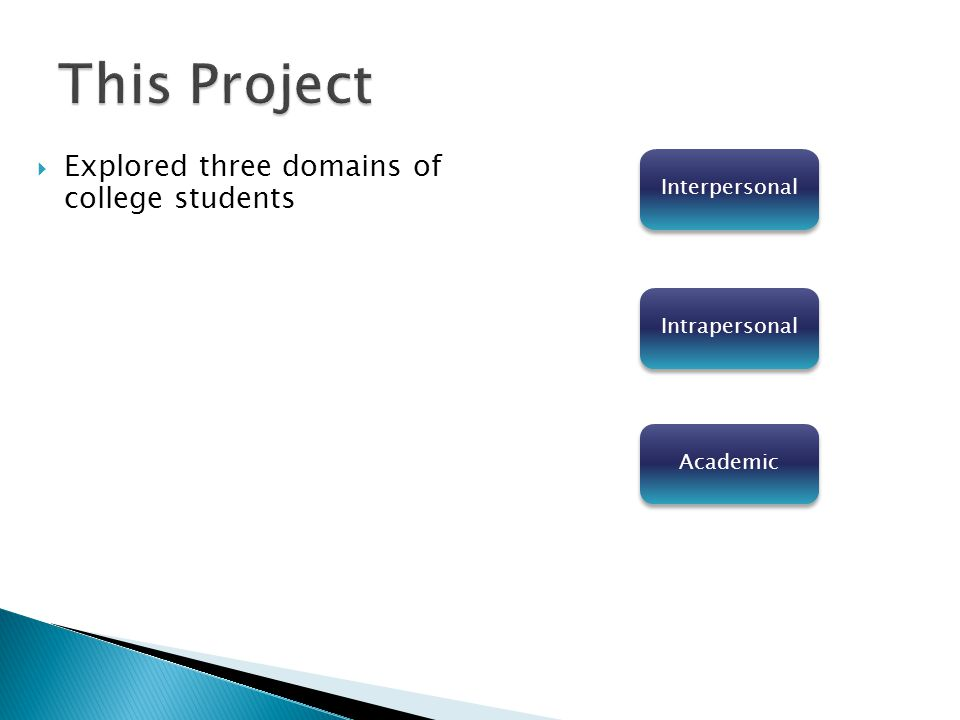 Intrapersonal Academic Interpersonal  Explored three domains of college students
