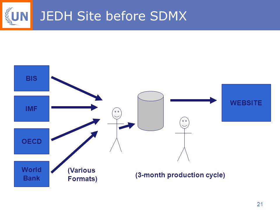 21 JEDH Site before SDMX BIS IMF OECD World Bank WEBSITE (Various Formats) (3-month production cycle)