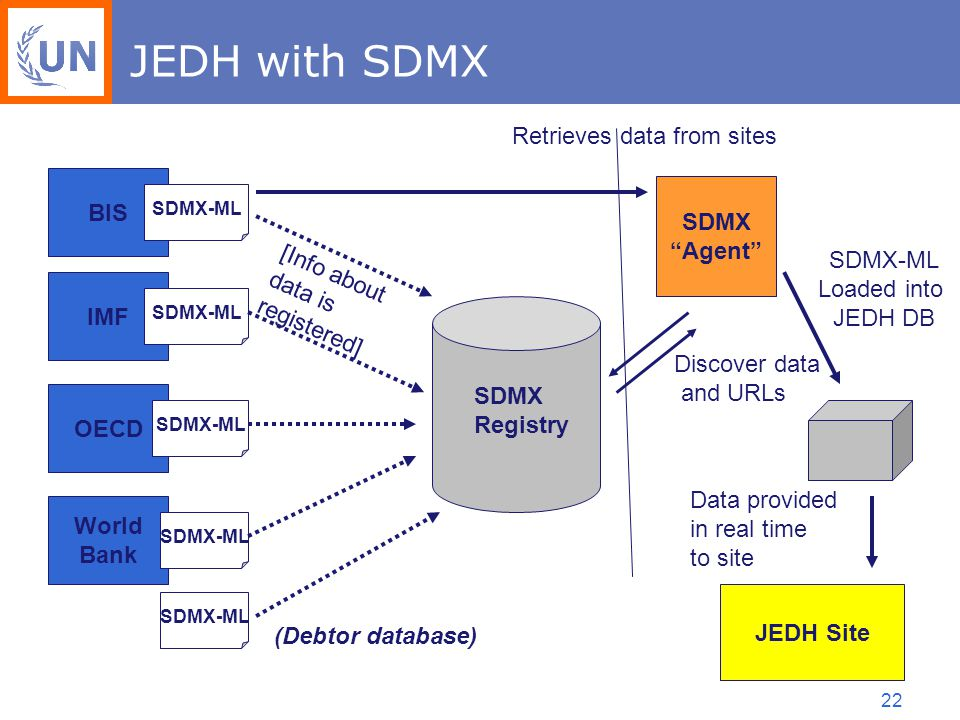 22 JEDH with SDMX BIS IMF OECD World Bank SDMX-ML (Debtor database) [Info about data is registered] SDMX Agent SDMX Registry Discover data and URLs Retrieves data from sites JEDH Site Data provided in real time to site SDMX-ML Loaded into JEDH DB